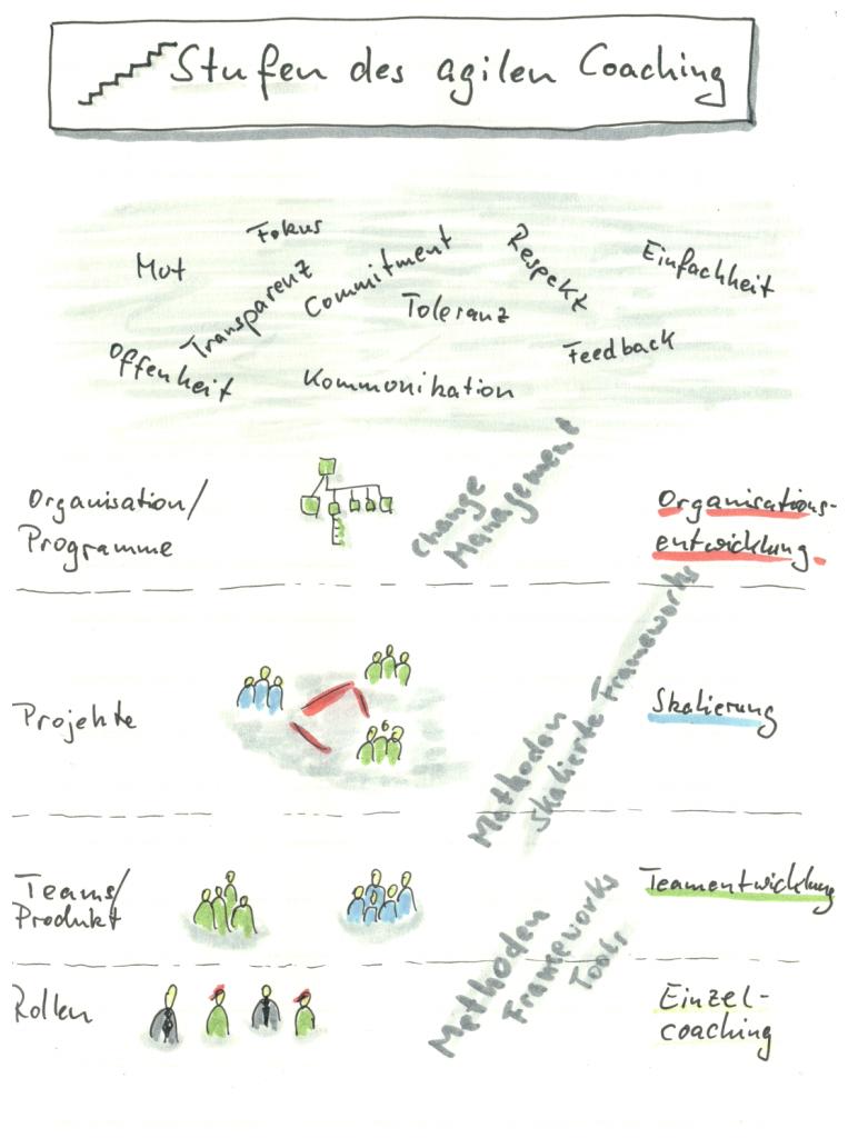 Stufen des agilen Coaching